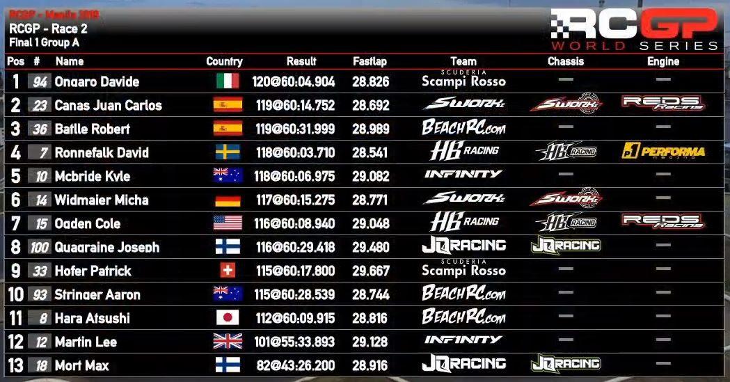 RCGP Rounds 1 & 2 Race Report – RCMX